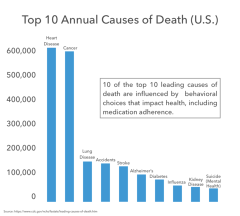 causes-of-death-graph