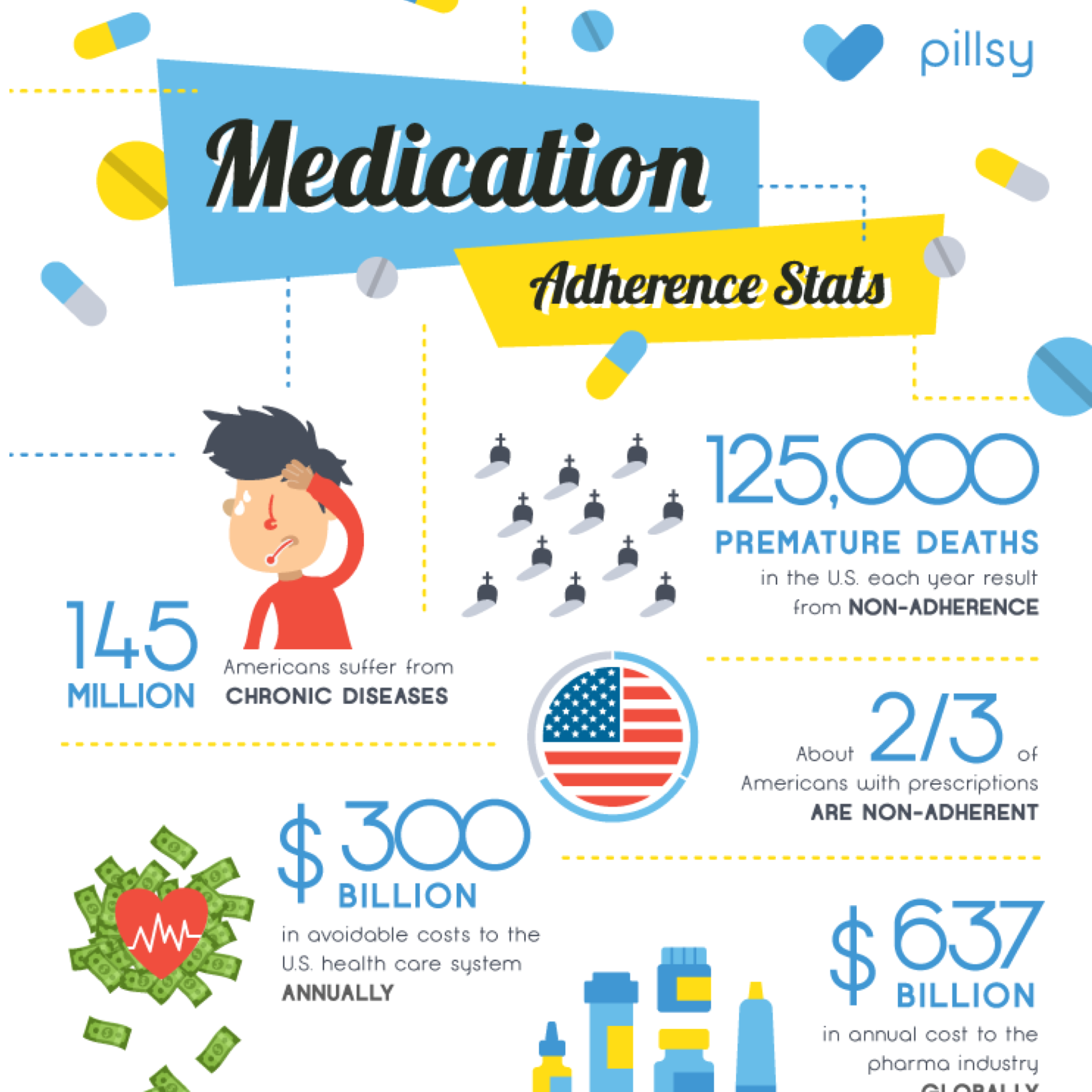 Medication Adherence Infographic