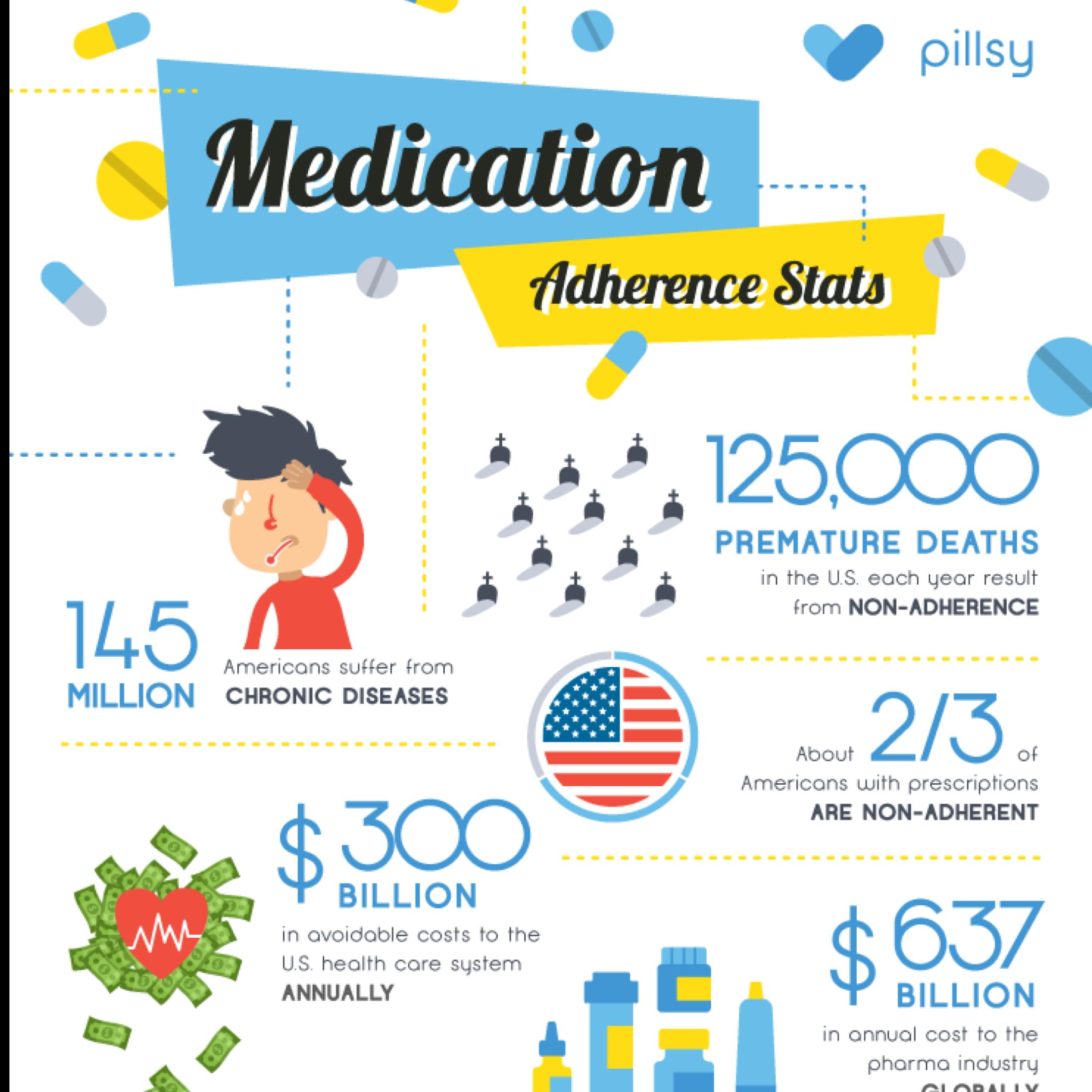 Medication Adherence Infographic